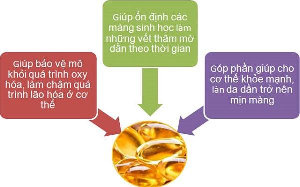 Tác dụng của vitamin E với sức khỏe